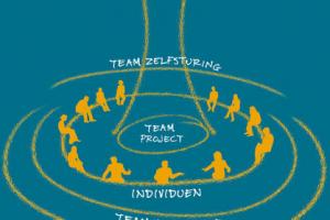 Teamcoaching 2
